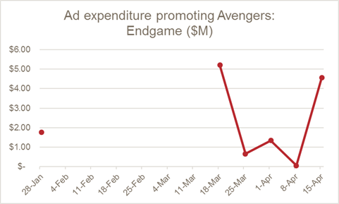 avengers-endgame-kantor-chart